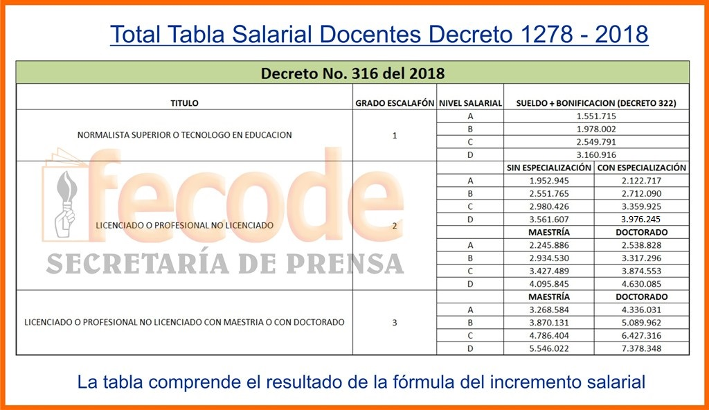 Tabla salarial de docentes de 1278 de 2016 expedidos for Plazas de docentes 2016